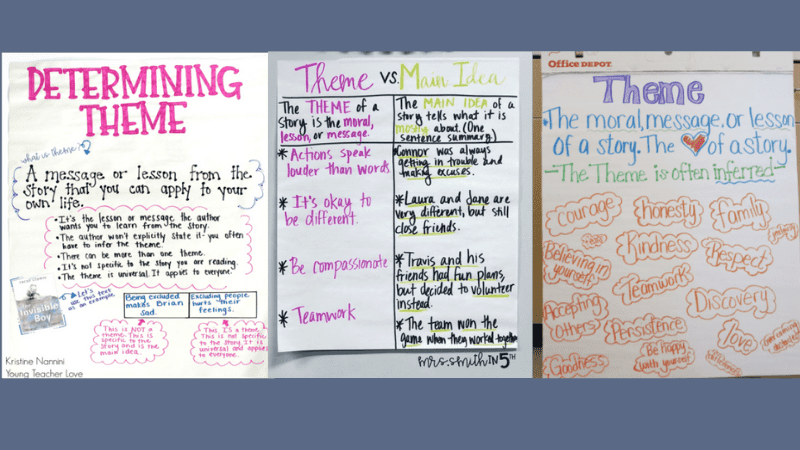 15 Anchor Charts for Teaching Theme