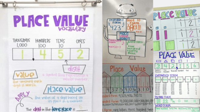 Place Value Anchor Chart Examples