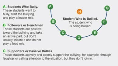 The Olweus Bullying Circle: This Diagram Shows All of the Participants in Bullying Culture
