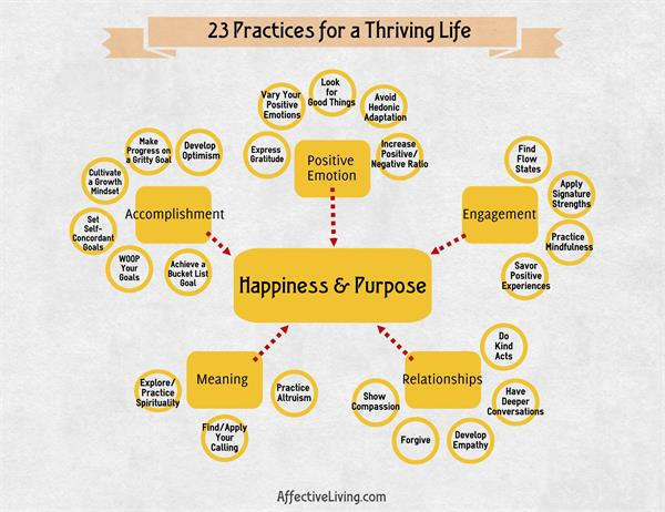 23 Practices for a Thriving Life
