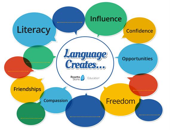 Language Creates Poster