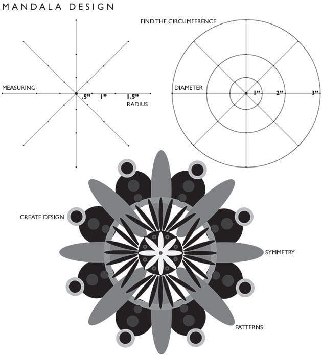Making Mandalas The Ultimate Art Math Meditation Combo