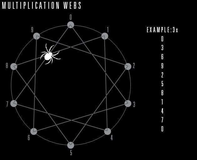 Multiplication-webs