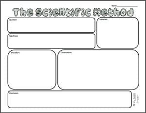 graphic relating to Printable Scientific Method Worksheet called Cost-free Printable: Medical Strategy Image Organizer