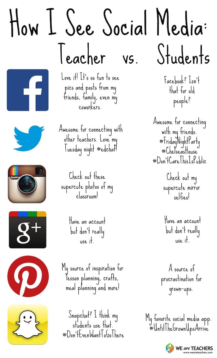 Social Media Students vs. Teachers
