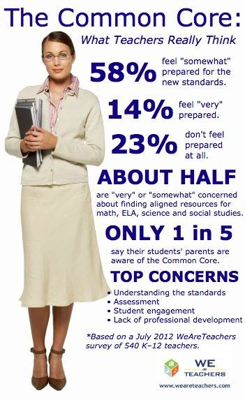 Infographic about Teachers' Opinions on the Common Core
