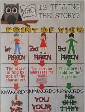 13 - Point of View
