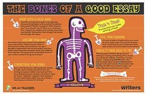 The Bones of a Good Essay Classroom Poster