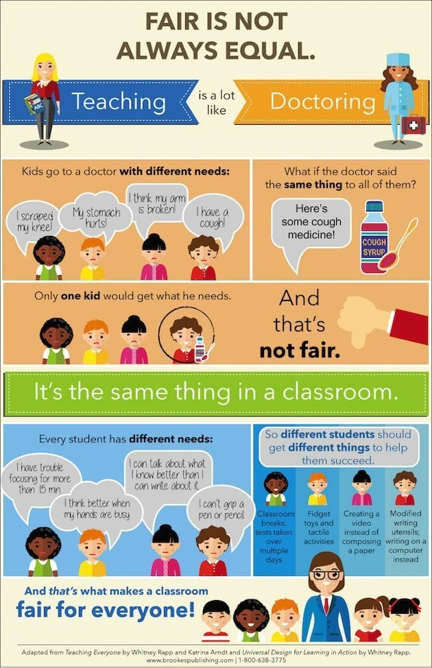 Brookes_Poster_FairIsNotAlwaysEqual student differentiation