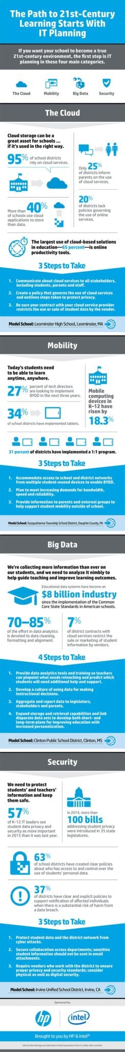 21st Century Learning Infographic
