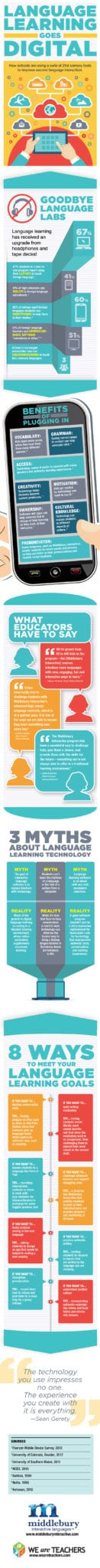 Digital Language Learning Infographic