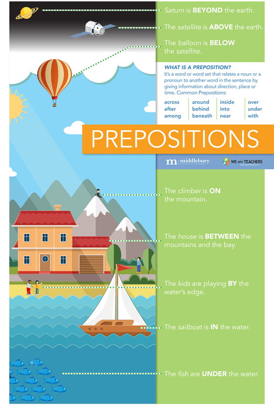 Middlebury Prepositions Poster