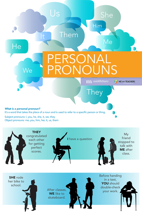 Middlebury Pronouns Poster