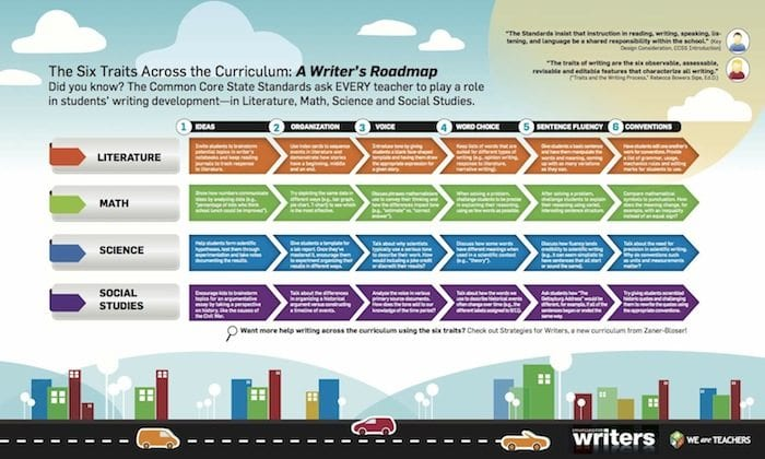 The Six Traits Across the Curriculum: A Writer's Roadmap