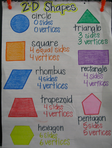 Brilliant 22 Awesome First Grade Anchor Charts That We Cant Wait To Download Free Architecture Designs Itiscsunscenecom