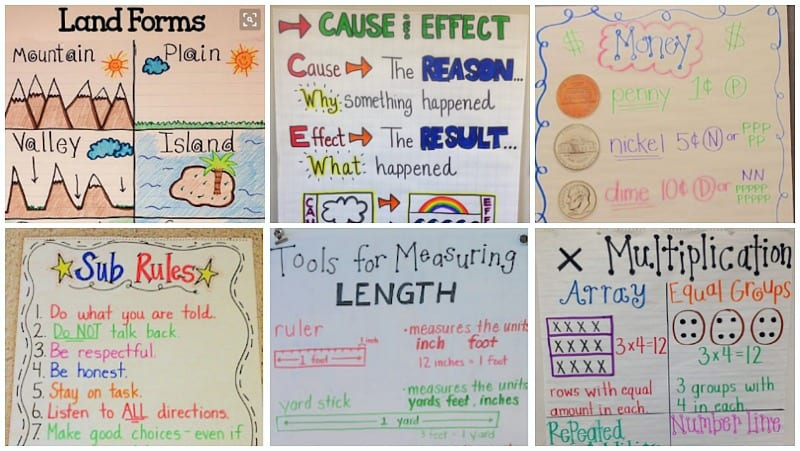 Preposition In Learn In Marathi All Complate: We're In Love With These 23 Fantastic 2nd Grade Anchor Charts