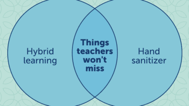 A venn diagram with things teachers won't miss in the middle and on either side hybrid learning and hand sanitizer
