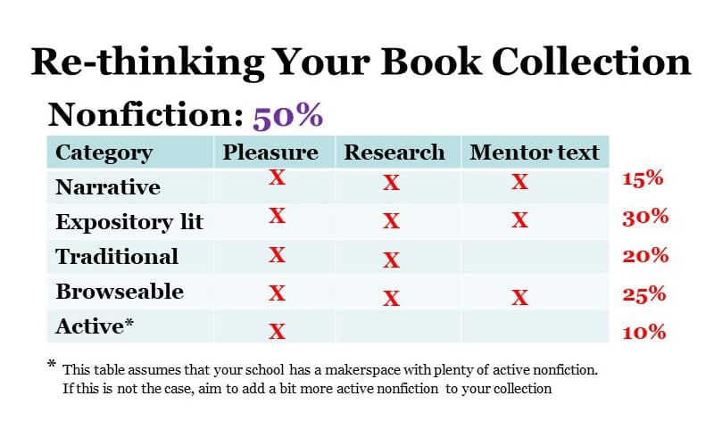 5 Kinds of Nonfiction Every School Should Have