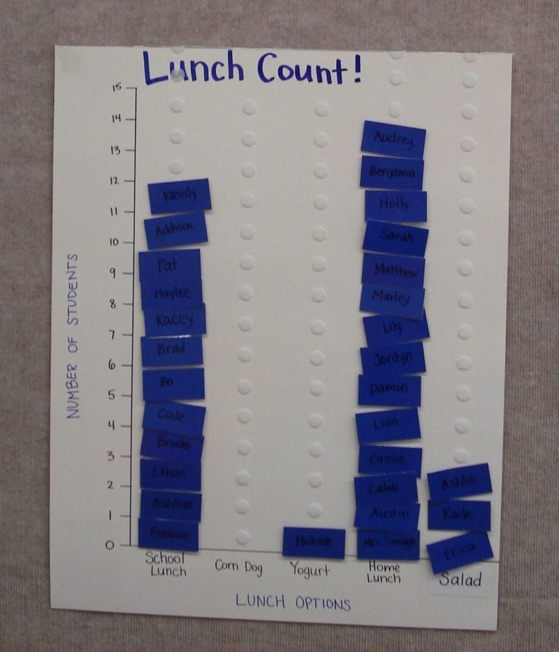 Lunch Count Ideas for the Classroom - WeAreTeachers