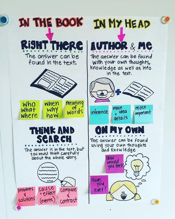 Reading Anchor Charts: Finding answers to questions