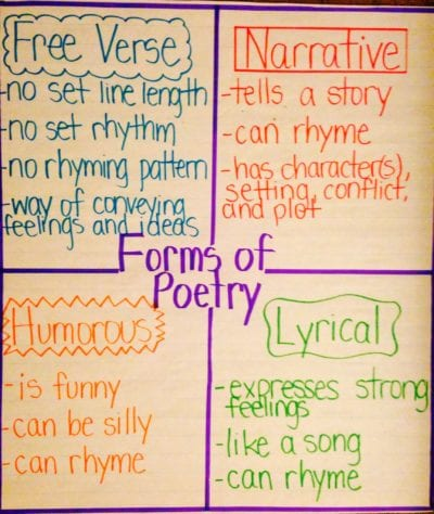 Forms of Poetry Anchor Chart with free verse narrative, humorous, and lyrical