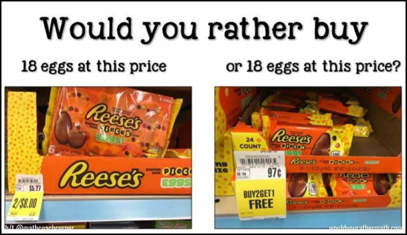 two images of Reese's peanut butter eggs for sale with the title Would You Rather buy