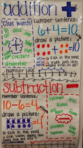With This Handy First Grade Anchor Chart Kids Can Find The Clues To When Add And Subtract In Word Problems