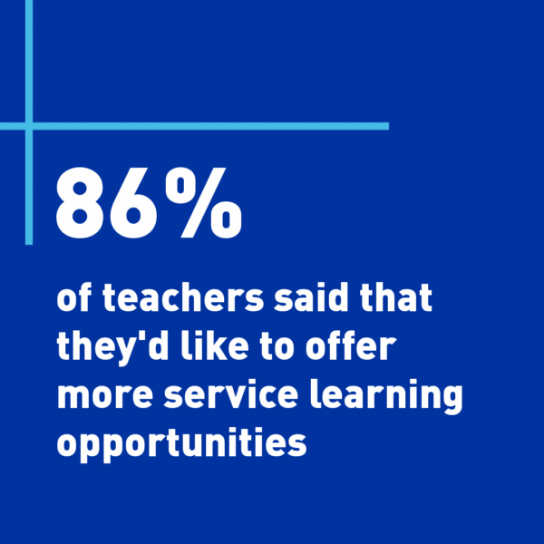 86 percent of teachers said that they'd like to offer more service-learning opportunities.