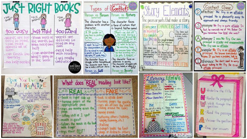 Collage of Anchor Charts for Reading Comprehension