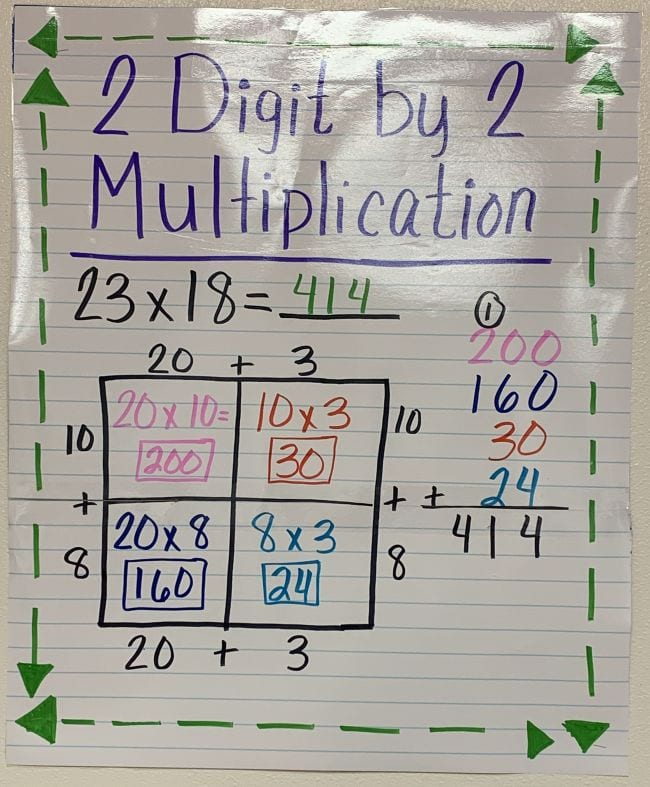 Anchor chart showing area model multiplication for 23x18