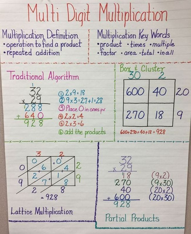Anchor chart showing traditional algorithm, box and cluster, partial products, and lattice multiplication methods