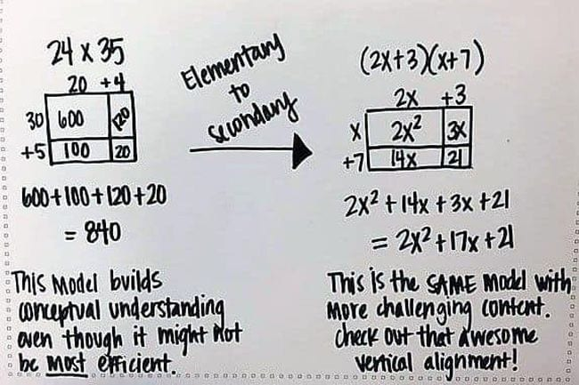 Side-by-side comparisons using area model multiplication for two equations: 24x35 and (2x+3)(x+7)