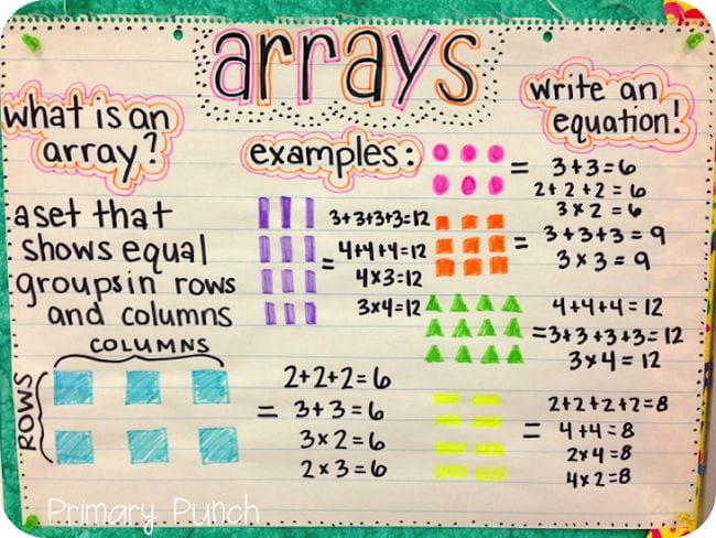 Anchor chart showing how math arrays work - Area Model Multiplication