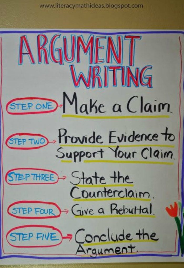 Argument Writing Anchor Chart with five steps