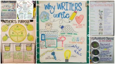 Collage of Author's Purpose Anchor Charts