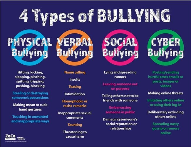 Bullying Posters 4 Types