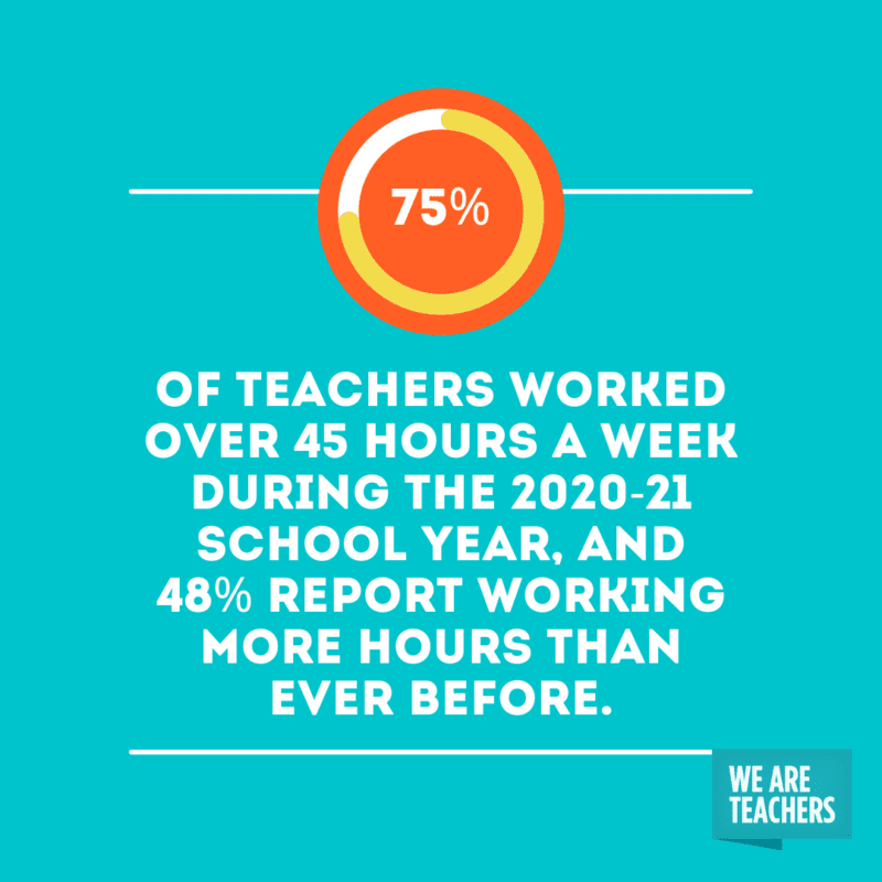 """""""75% of teachers worked over 45 hours a week during the 2020-21 school year, and 48% report working more hours than ever before."""""""