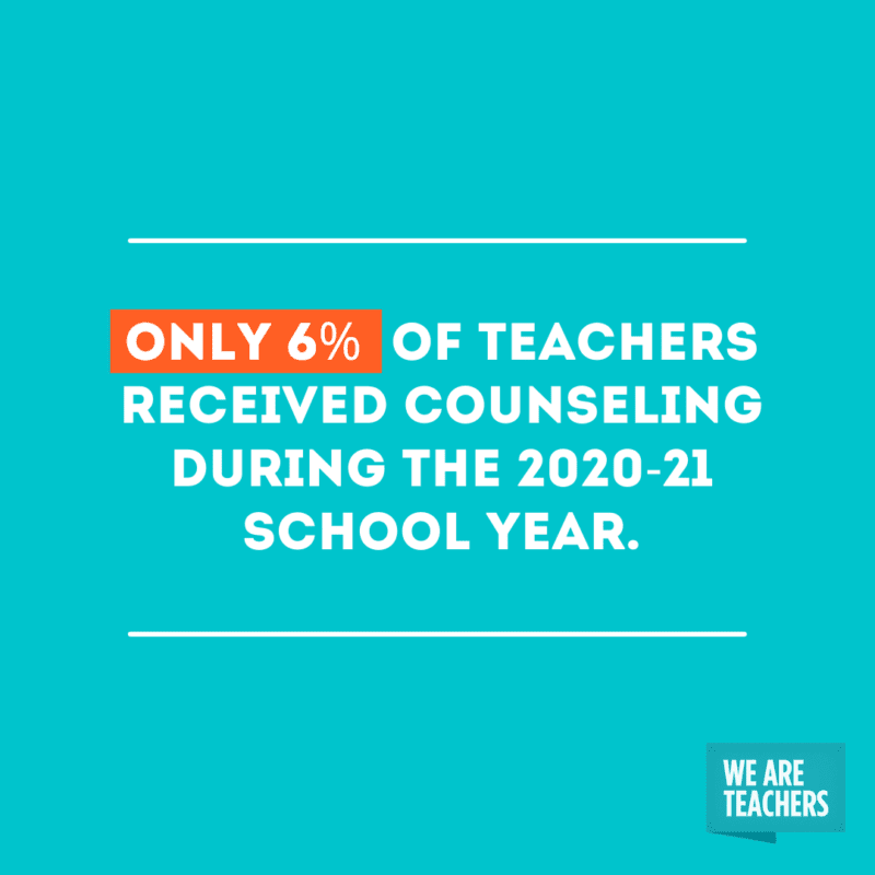 Only 6% of teachers received counseling during the 2020-21 school year.