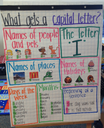 22 awesome first grade anchor charts that we cant wait to use this handy dandy first grade anchor chart helps kids remember when to use a capital letter ccuart Choice Image