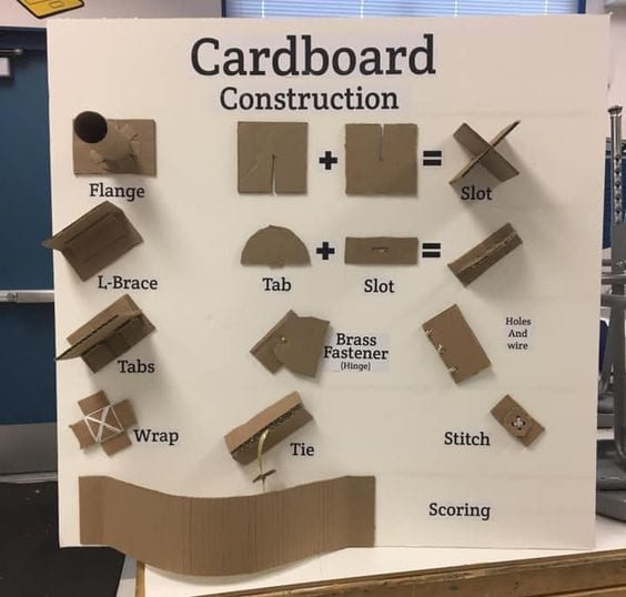 Cardboard Activities JDaniel4's Mom Pinterest