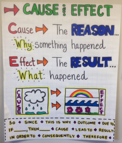 4 Cause Effect