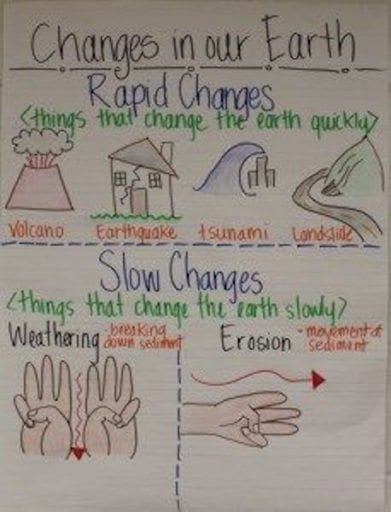 Changes in the Earth Anchor Chart