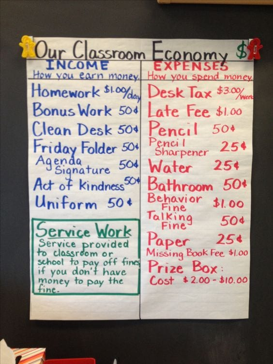 Financial Literacy Anchor Charts to Teach Money Skills to