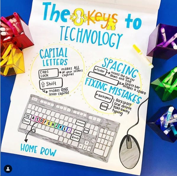 Classroom Technology Anchor Charts