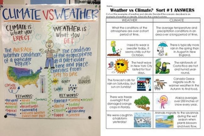 Anchor chart of Climate vs. Weather and printable sorting cards for weather or climate