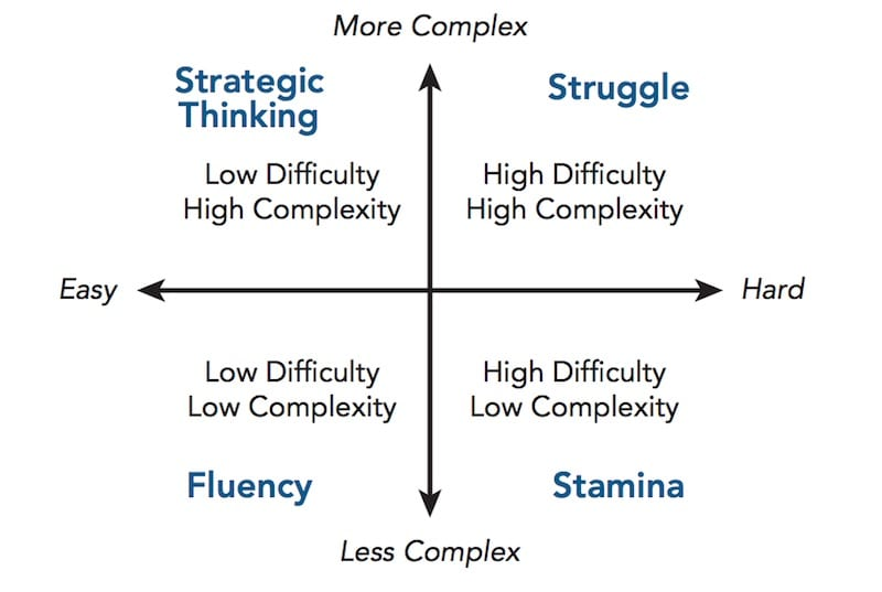 Complexity vs Difficulty
