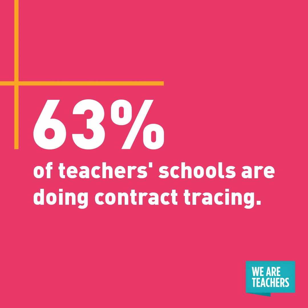 """63% of teachers' schools are doing contract tracing."" White quote on pink background."