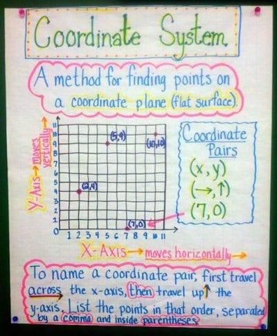 Coordinates Anchor Chart