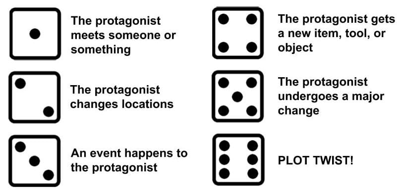 """Dice sides with statements like """"The protagonist changes locations"""" or """"Plot Twist!"""""""