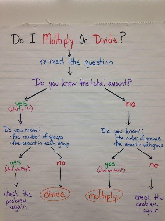Do I Multiply or Divide - Multiplication Anchor Charts